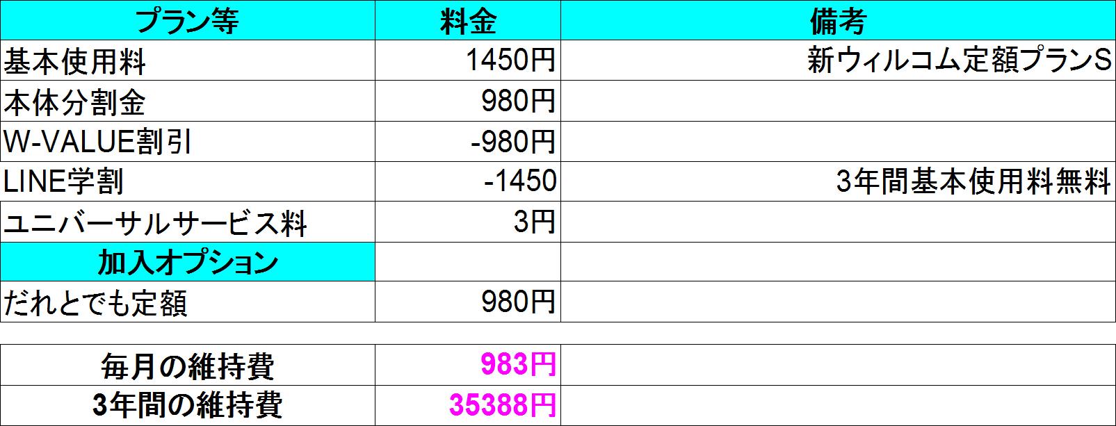WILLCOM15円_主回線+LINE学割